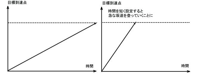 目的地への角度2